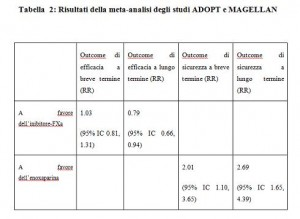tab.2 adopt e magellan
