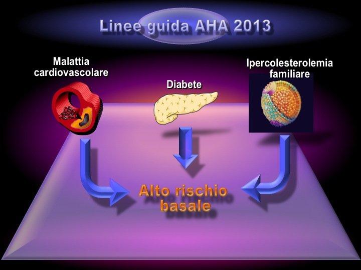 3. Allo stesso modo le linee-guida AHA/ACC americane del 2013 individuano un gruppo di diagnosi cliniche ad alto rischio, che fondamentalmente si identificano con quelle europee (fatta eccezione per l'insufficienza renale cronica).