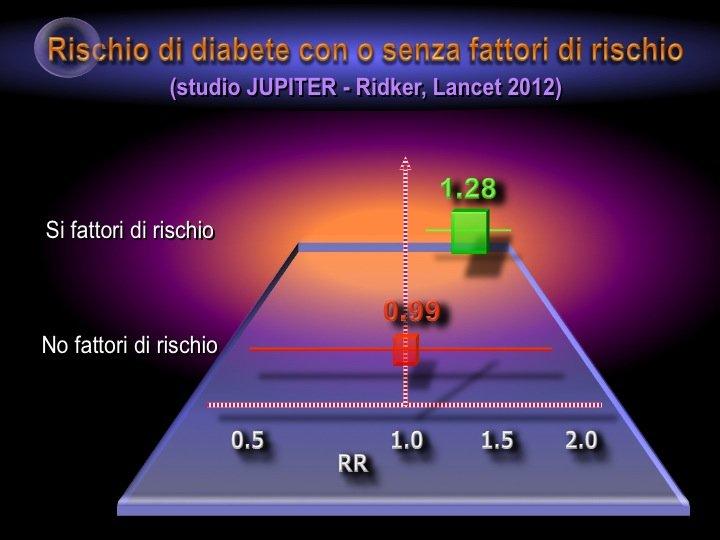 10. Interessante a questo proposito una sottoanalisi dello studio Jupiter che suggerisce come l'incidenza di nuovo diabete si verifichi soprattutto nei soggetti che presentano di base fattori di rischio per il diabete (obesità, sindrome metabolica, intolleranza glicidica, HbA1c >6 etc.).