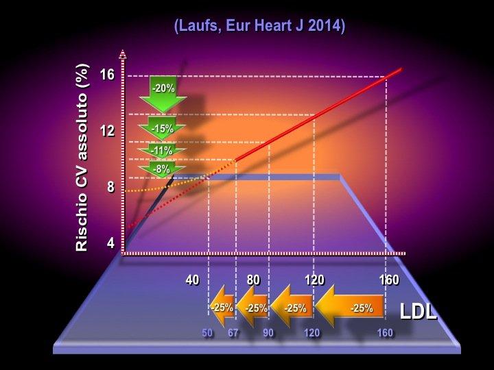 15. Tuttavia diventa essenziale il livello di colesterolo LDL di partenza. Se è vero che in termini relativi la riduzione di eventi che la statine comportano è sempre del 25%, in termini assoluti il vantaggio si riduce progressivamente (tanto più quanto più sono bassi i livelli basali di LDL). Sappiamo che la relazione tra riduzione di LDL e riduzione del rischio cardiovascolare è sostanzialmente rettilinea, almeno fino a livelli di 60-70 mg/dl di LDL. Uno dei problemi controversi riguarda l'andamento della relazione al di sotto di questi valori, se la curva resti rettilinea oppure curvilinea. Ovvero se il vantaggio di ridurre le LDL resti inalterato o si attenui per livelli molto bassi di colesterolo LDL.