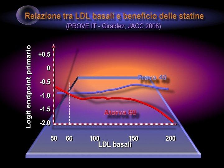17. In particolare sotto il livello di 66 mg/dl i vantaggi di una terapia ipolipidemizzante intensiva sembravano sostanzialmente irrilevanti (dato che metterebbe in crisi il concetto del «lower is better» in lipidologia).