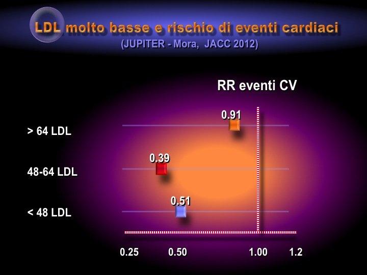 18. Al contrario, nello studio Jupiter il raggiungimento di valori di LDL <50-60 mg/dl si associava a una riduzione del rischio cardiovascolare più sensibile rispetto al sottogruppo con LDL più elevate.