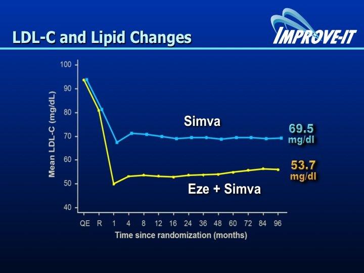 21. L'incertezza sembra definitivamente risolta con la pubblicazione dello studio IMPROVE-IT. Rispetto alla sola simvastatina l'ezetimibe riduce i valori di LDL da 69.5 a 53.7 mg/dl di LDL.