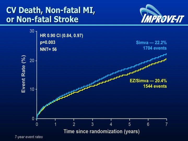 22. Questa ulteriore riduzione di colesterolo si traduce in una significativa diminuzione di eventi cardiovascolari.