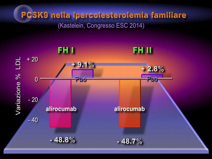 37. In condizioni tradizionalmente difficili quali le ipercolesterolemie familiari, l'efficacia dell'Alirocumab è apparsa nettamente superiore alle terapie usuali, con riduzione media delle LDL del 50%.