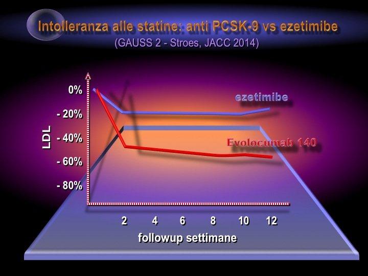 38. Inoltre, in soggetti intolleranti alle statine l'Evolocumab ha ottenuto una diminuzione della LDL dell'ordine del 60%, ben superiore ai risultati dell'Ezetimibe.