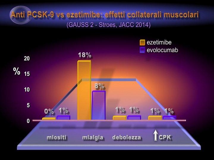 39. Ma il dato più interessante dello studio GAUSS-2 è che nei pazienti intolleranti alle statine la frequenza di mialgie con gli inibitori PCSK9 è stata appena dell'8% (in confronto a un 18% dell'ezetimibe). Inoltre è risultata praticamente assente l'elevazione delle CPK o la debolezza muscolare.