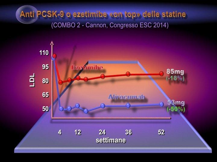 40. Elemento di grande interesse è l'utilizzo degli inibitori PCSK «on top» della terapia, in aggiunta alle statine. L'effetto è sinergico e si osserva un'ulteriore riduzione delle LDL dell'ordine del 50-60%.