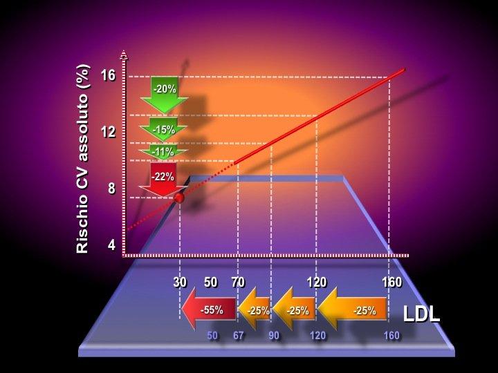 50. Riprendendo il grafico che riporta la relazione tra rischio CV e LDL, si osserva che, supponendo di trattare con inibitori PCSK9 pazienti perfettamente a target con le statine (LDL a 70 mg/dl), quello che accadrebbe è che si raggiungerebbero valori di 30 mg/dl di LDL con una riduzione assoluta di eventi CV pari al 22%. Un risultato che avrebbe un impatto clamoroso sulla frequenza delle malattie cardiovascolari e sullo stato di salute della nostra società.