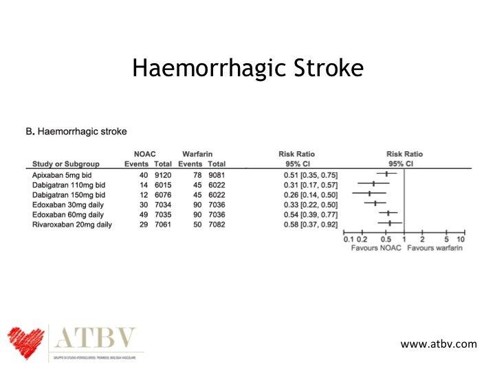 5. Questa è la successiva diapositiva che viene di solito presentata per dimostrare la sicurezza dei NOAC. Anche questa, dal punto di vista teorico, è una diapositiva corretta, perché dimostra quello che ormai tutti hanno capito e cioè che i NOAC abbattono drasticamente il rischio di avere uno stroke emorragico. Da questo punto di vista si può dire che l'effetto protettivo sugli stroke emorragici sia un vero effetto di classe.