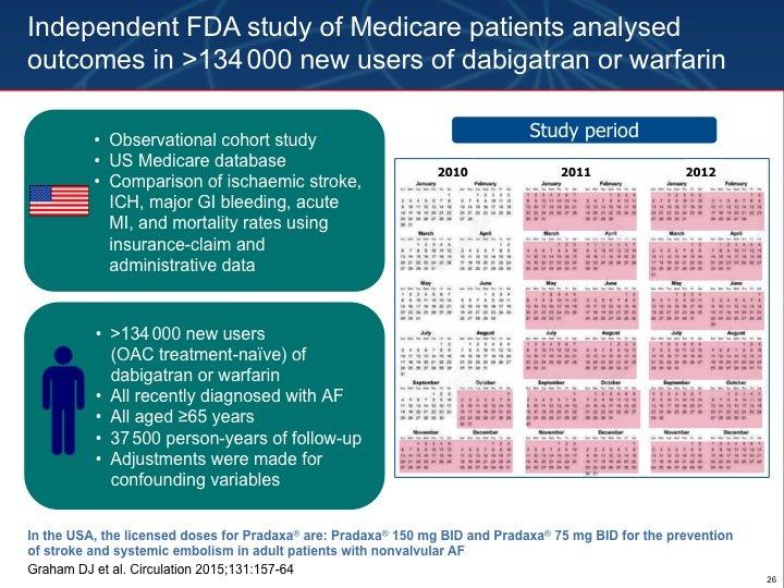 26. Anche l'FDA ha voluto analizzare in modo indipendente l'impatto dell'introduzione del dabigatran nel mondo rale. Reference: Graham DJ et al. Circulation 2015;131:157-64.