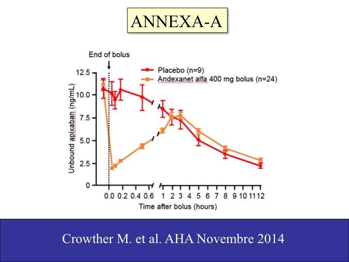 17. Ciononostante, anche l'antidoto di apixaban arriverà tra non molto, così come quello di altri NAO (Si veda: http://atbv.it/lantidoto-ce/ ).