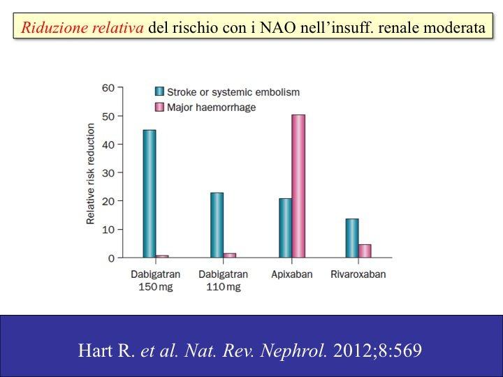 22. Anche qui apixaban si dimostra sicuro, e probabilmente più di ogni altro nuovo farmaco anticoagulante a disposizione.