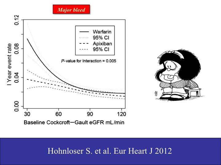 23. Una digressione che aiuta a risvegliar la memoria: è vero, minore è il grado di filtrato glomerulare, maggiore è il rischio di sanguinamento. Questo vale per l'apixaban ma, attenti bene, ancor più per il warfarin! Per lui, il warfarin, la curva, a valori bassi di FGR, si impenna: non useremo un NAO nell'insufficienza renale in stadio IV, ma dovremo d'ora in poi sapere che anche il warfarin andrà quantomeno sorvegliato bene.