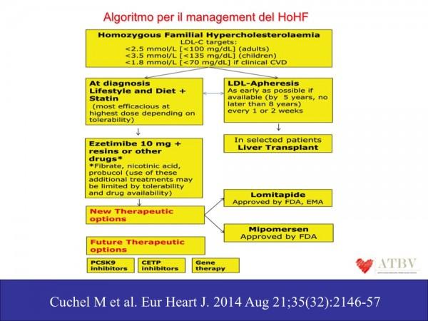 PARIGGIANO Ipercolesterolemia familiare F1