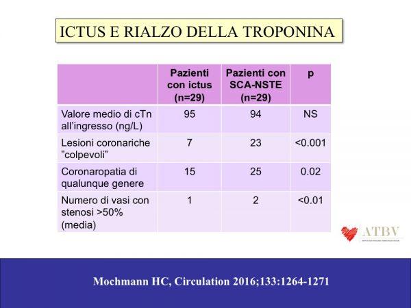 BRANCATI Significato del rialzo della Troponina e ictus F1