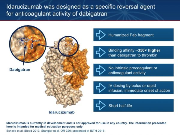 17. Idarucizumab is a humanized antibody fragment that binds to dabigatran with a more than 350-fold higher affinity than dabigatran does to thrombin, thus preventing dabigatran from binding to thrombin and so reversing its anticoagulant effects. Humanization of the antibody fragment and the removal of the Fc region reduce the immunogenic potential of the molecule. The antibody fragment does not bind to known thrombin substrates and has no activity in coagulation tests or platelet aggregation, and thus has no procoagulant or anticoagulant effects on its own. Due to its intravenous application route, idarucizumab has a fast onset of action. Idarucizumab has a half-life of approximately 6 hours. It binds rapidly to dabigatran and the antidote–dabigatran complex is eliminated quickly. This potentially allows a patient to resume dabigatran treatment soon after the bleeding event has been resolved. Idarucizumab has no known endogenous targets. It is highly specific to dabigatran, which has no naturally occurring homologues in the human body. Schiele et al. Blood 2013;121:3554-62 Stangier et al. OR 320; presented at ISTH 2015
