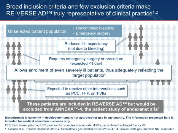 25. RE-VERSE AD™ is highly unusual for a Phase III trial, in that there are no restrictions to enrolment. Any patient who is deemed to require urgent reversal of anticoagulation for emergency surgery or life-threatening bleeding is eligible to enter this study. Clearly there will be patients with such advanced trauma, or such severe underlying illnesses, that even after full reversal of anticoagulant therapy, it will be impossible to treat the cause of the bleeding and prevent adverse outcomes, including death. Nevertheless, such patients will be recruited into RE-VERSE AD™, enabling the results of this study to truly apply to the diverse range of emergencies seen in emergency departments around the world. 1. Pollack C et al. Thromb Haemost 2015;114:198–205 2. Clinicaltrials.gov identifier NCT02104947 3. ClinicalTrials.gov identifier NCT02329327