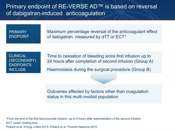 26. The primary outcome measure of RE-VERSE AD™ is the reversal of the anticoagulant effect of dabigatran, as assessed by the dTT and ECT coagulation assays. Clinical endpoints are included in the secondary outcome measures. In Group A, time to cessation of bleeding will be recorded, where possible. In Group B, surgeons will rate haemostasis during the surgical procedure, as normal or as mildly, moderately, or severely abnormal. Other secondary efficacy endpoints include: assessment of TT and activated partial prothrombin time (aPTT); plasma concentrations of total and unbound dabigatran and idarucizumab; proportion of patients achieving complete normalization of dTT or ECT in the first 4 hours; severity of bleeding before and at several time points after treatment; for patients with ICH, CT scans at or near baseline and at 24 hours will be compared with estimate blood volumes; Modified Rankin Score and Glasgow Coma Scale will also be analysed. Safety assessments include: AEs, serious AEs, immune reactions, reactions that could be caused by antidrug antibodies (ADAs); formation of ADAs; thrombotic events; deaths. There is a strong rationale for choosing pharmacological reversal of anticoagulation as the primary endpoint rather than a clinical assessment. It is anticipated that the patients enrolled will be a very heterogeneous group, potentially including a large proportion of patients with complex co-existing medical conditions, which may have little or nothing to do with their anticoagulant status. Thus, achievement of haemostasis will depend on a wide variety of factors other than reversal of anticoagulation, such as severity of the presenting injury or the patient's underlying illnesses. Laboratory anticoagulation parameters were chosen as the primary endpoint as these are directly correlated with patients' coagulation status. Pollack C et al. N Engl J Med 2015;373:511–520 Pollack C et al. Thromb Haemost 2015;114:198–205