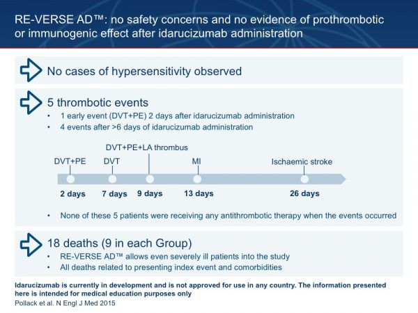 34. Consistent with the results in healthy volunteers, RE-VERSE AD™ revealed no safety concerns and no evidence of prothrombotic or immunogenic effects after idarucizumab administration. Importantly, there were no adverse events consistent with hypersensitivity to idarucizumab administration in the patients included so far in RE-VERSE AD™. Thrombotic events were reported in 5 patients, none of whom were receiving antithrombotic therapy when the event occurred. One event, a DVT with PE, occurred 48 hours after idarucizumab application. The other events occurred from 7 to 26 days after idarucizumab administration. In the absence of a control group, thrombotic events are difficult to distinguish from prothrombotic events that might be a direct result of stimulation of the coagulation cascade by the reversal agent. However, the absence of a temporal proximity between treatment and event (earliest event 48 hours after idarucizumab) and the fact that none of these patients were anticoagulated at the time of event makes prothrombotic effects of idarucizumab very unlikely. There were 18 deaths overall, 9 each in Groups A and B. Mortality during the study reflected the severe morbidity of the enrolled patients: deaths within 96 hours of treatment appeared to be related to progression of the original reason for emergency admission (2 with septic shock, 3 with ICH, and 1 each with multi-organ failure, haemodynamic collapse, respiratory failure, and cardiac arrest), while all later deaths appeared to reflect comorbidities (e.g. congestive heart failure, Parkinson's disease, cardiac arrest, and progression of malignancy). Pollack C et al. N Engl J Med 2015; 373:511–520