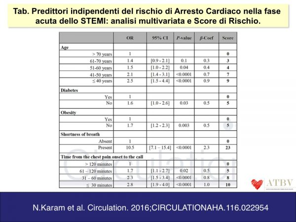 calabro-gragnano-nov2016-predire-il-rischio-di-arresto-cardiaco-f1