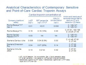 Analytica Characteristics  of ontemporary Sensitive3