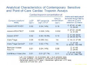 Cardiactroponin concentration at1