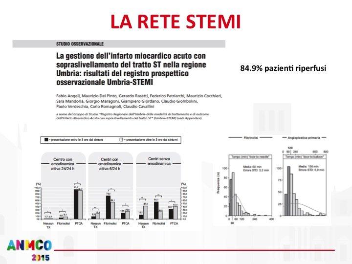 6. Il centro Hub di Perugia ha sviluppato sin dal 2003 un sistema di rete (territoriale e non regionale) per l'emergenza coronarica. Parallelamente allo sviluppo della RETE STEMI il nostro Centro ha coordinato un registro prospettico osservazionale regionale, con audit semestrali tra i vari centri partecipanti, Umbria STEMI, i cui risultati sono stati pubblicati nel 2010 e, seppur a fronte di dati positivi come l'elevato numero di pazienti riperfusi (circa l'85%), tale studio ha permesso di cogliere alcune criticità, come una significativa discrepanza tra i tempi medi di riperfusione tra il nostro centro Hub e i centri non dotati di emodinamica H24. Tale riscontro… UMBRIA STEMI:868 pazienti STEMI tra Ottobre 2006 e Aprile 2008.  Prevalenza 681 per milione di abitanti. 30% donne, 31 % >75 anni.  85% di pazienti riperfusi (vs 65-70% degli altri registri italiani ed europei contemporanei (GRACE, EHS ACS II, AMI Florence etc) con mortalità intraospedaliera tra il 4 – 7 e 7.5% a seconda del centro (VS 8% altri centri) Door-to-balloon medio 156 min (133 min nel centro emodinamica H24); door-to-needle medio 60 min (entro 30 min solo nel 35% dei pz). Si suggeriva l'apertura di un'altra emodinamica H24 e l'implementazione della rete con particolare attenzione alla disponibilità della terapia fibrinolitica anche nelle strutture di PS. STENT FOR LIFE INITIATIVE to increase the use of p-PCI to more than 70% among all STEMI patients Achieve p-PCI rates of more than 600 per one million inhabitants per year Offer 24/7 service for p-PCI procedures at invasive facilities to cover the country STEMI population need