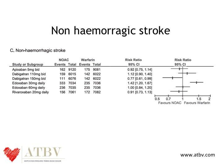 8. Per capire come e quanto funzionano i NOAC dovremmo invece affrontare il problema in un modo diverso. L'efficacia dovrebbe essere mostrata analizzando l'impatto dei NOAC sugli stroke non emorragici, perché è per prevenire questo tipo di stroke che vengono prescritti. Vedere i dati in questo modo ci aiuta anche a scegliere meglio QUALE NOAC preferire per il nostro paziente. Guardate come si differenziano meglio i singoli NOAC.
