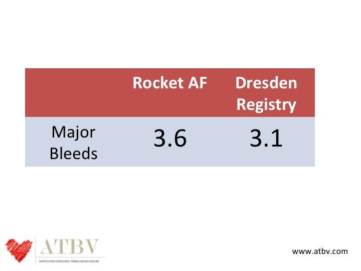 32. In questo registro è stato possibile evidenziale che a parità di indicazioni, l'incidenza osservata di sanguinamenti maggiori è stata del 14% inferiore a quella osservata nello studio Rocket.