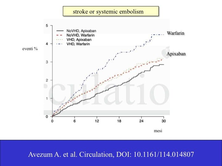20. Apixaban, tra l'altro, mostra un risultato di efficacia vs warfarin tanto più evidente quanto più si trovi di fronte a una malattia della valvola cardiaca (Si veda: https://atbv.it/category/ohibo/ ): tanto maggiore il rischio, tanto migliore il risultato (Si veda: https://atbv.it/la-fibrillazione-atriale-non-valvolare-ovvero-un-inganno-verbale/ ).