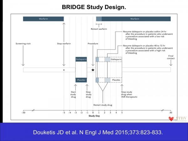 29. Lo studio BRIDGE prevedeva la sospensione della terapia con antivitamina K cinque giorni prima della procedura e la randomizzazione a eparina a basso peso molecolare o placebo a partire dal 3° giorno preoperatorio. L'INR veniva controllato il giorno precedente la procedura e ottimizzato a un valore ideale < di 1,8.