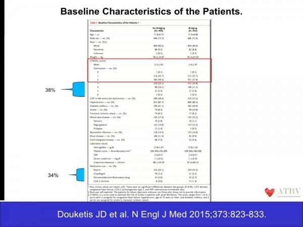 32. Il CHADS2 score medio era di 2,4 e la maggioranza della popolazione inclusa nello studio presentava un rischio cardioembolico > al 5% /yrs . Inoltre, nel 34% dei casi i pazienti assumevano anche una concomitante terapia antiaggregante.