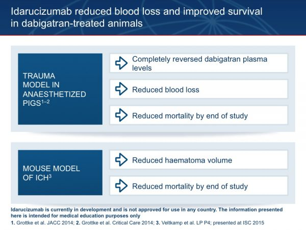 19. Idarucizumab was first tested in animal models of trauma and bleeding. Dramatic results were seen in anaesthetized pigs where, in the presence of major trauma, idarucizumab not only reduced plasma levels of dabigatran, but substantially improved haemostasis and reduced mortality by the end of the study.1,2 In a mouse model of ICH, idarucizumab reduced haematoma volume and again reduced mortality by the end of the study.3 Grottke O et al. JACC 2014;63:12(Suppl)A295, abstr 921-03 Grottke O et al. Critical Care 2014;doi:10.1186/cc13717 Veltkamp R et al. LP P4; presented at ISC 2015