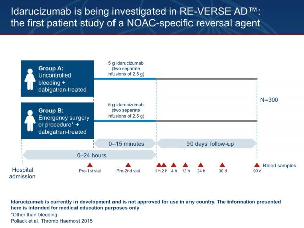 24. RE-VERSE AD™ is a Phase III case series investigating the reversal of the anticoagulant effects of dabigatran by intravenous administration of idarucizumab 5 g to patients receiving dabigatran in two major subgroups: patients who have uncontrolled bleeding judged by the physician to require a reversal agent, and patients who require emergency surgery or procedure for a condition other than bleeding. RE-VERSE AD™ is recruiting around the world in a highly efficient manner. It will provide data on anticoagulation reversal in patients undergoing urgent surgery and patients experiencing uncontrolled or life-threatening bleeding, and as such is truly representative of clinical practice. Pollack C et al. Thromb Haemost 2015;114:198–205