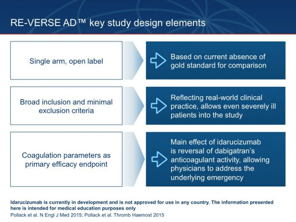 27. Before we describe some of the results from RE-VERSE AD™, let's reiterate the key features of the study design. RE-VERSE AD™ is a single-arm, open-label study. The study does not have a control group because currently there is no proven reversal agent available against which to compare idarucizumab. In addition, based on the impressive data available from the volunteer studies, it seemed clear that there was no good rationale to perform a study that randomized patients to standard of care plus placebo. RE-VERSE AD™ has broad inclusion criteria and minimal exclusion criteria. This allows enrolment of even severely ill patients with immediately life-threatening conditions, reflecting real-world emergency medicine. The primary endpoint of RE-VERSE AD™ is pharmacological reversal of anticoagulation. Idarucizumab was designed to reverse dabigatran's anticoagulant effect, allowing the physician to address the presenting emergency in the manner in which they would address it in the absence of anticoagulation. Pollack C et al. N Engl J Med 2015;373:511–520 Pollack C et al. Thromb Haemost 2015;114:198–205