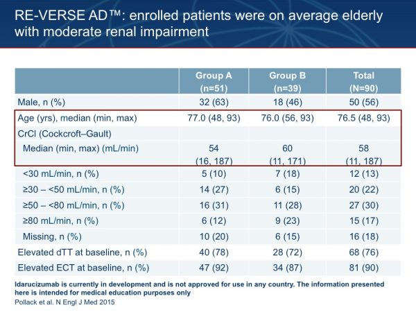 29. The patients enrolled in RE-VERSE AD™ so far are generally elderly with moderate renal impairment. Median age was 76.5 years and median CrCl was 57.6 mL/min. Twelve patients with severely impaired renal function (CrCl <30 mL/min), were included in the study, which is likely to indicate acute renal function decline in critical illness, such as trauma, sepsis, ongoing blood loss, or haemodynamic shock, rather than inappropriate use of dabigatran. Note that elevated values for dTT or ECT were observed at study baseline for most, but not all, patients in Groups A and B. It is only these patients with elevated clotting tests at baseline in whom we can assess reversal of anticoagulation after administration of idarucizumab. In addition, enrolled patients typically presented between 12 and 24 hours after their last dose of dabigatran. Approximately two-thirds of the patients were taking the lower dose of dabigatran (110 mg BID or 75 mg BID), reflecting the elderly population. Most patients were using dabigatran for stroke prevention in AF. Patients enrolled in Group A of RE-VERSE AD™ had major bleeding events, such as ICH and GI bleeding. Of these 51 patients, 16 were haemodynamically unstable with ongoing blood loss when they entered the study. Patients enrolled in Group B required a variety of emergency procedures, the most common including repair of bone fractures and gall bladder surgery. Pollack C et al. N Engl J Med 2015;373:511–520