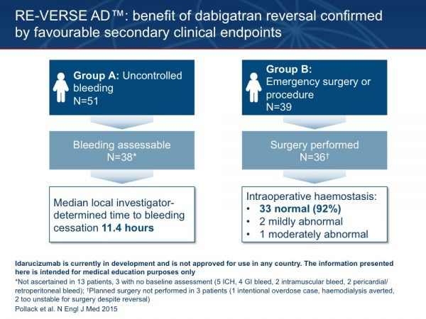 33. The benefits of pharmacological reversal of dabigatran anticoagulation in RE-VERSE AD™ were confirmed by favourable clinical endpoints. In Group A, bleeding assessment was possible in 38 patients. Among these patients, investigator-reported median time to bleeding cessation was 11.4 hours. In 13 patients, the time to bleeding cessation could not be ascertained, 3 of these patients had no baseline bleeding assessment. In Group B, 36 patients underwent their planned surgery. Of these, intraoperative haemostasis was reported as normal in 92% of the patients (that is, as if they were not receiving anticoagulation), as mildly abnormal in two patients, and as moderately abnormal in one patient. Three patients did not undergo their planned interventions: one patient with intentional overdosing of dabigatran, in whom planned dialysis could be averted, and two patients whose clinical condition was too unstable to proceed with the intervention. Pollack C et al. N Engl J Med 2015; 373:511–520