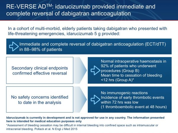 35. In conclusion, the results of RE-VERSE AD™ have so far confirmed that idarucizumab provides immediate and complete reversal of dabigatran anticoagulation in clinical practice. In this cohort of elderly dabigatran-treated patients with multiple underlying illnesses who presented with life-threatening emergencies, administration of idarucizumab 5 g provided immediate and complete pharmacological reversal of anticoagulation as demonstrated by the dTT or ECT assays in up to 98% of patients. The secondary clinical endpoints confirmed the effective reversal of anticoagulation, with normal intraoperative haemostasis reported in 92% of patients undergoing procedures and cessation of bleeding within an average of 12 hours for patients presenting with uncontrolled bleeds. No safety concerns have been identified so far, with no immunogenic reactions and a low incidence of thrombotic events occurring only in patients not resuming anticoagulation. Pollack C et al. N Engl J Med 2015; 373:511–520