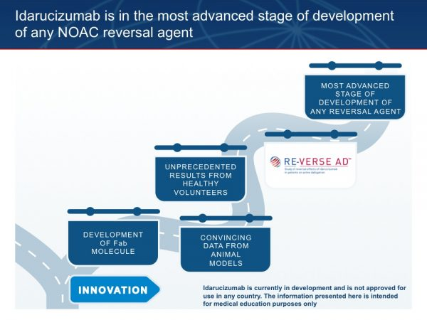 36. The innovation that has driven the development of idarucizumab has led to this molecule being at the most advanced stage of clinical development of any anticoagulant reversal agent.