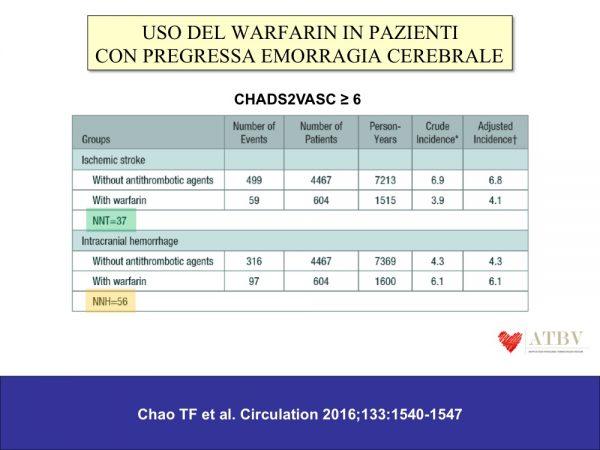 BRANCATI-05-02 La terapia anticoagulante orale in pazienti con pregressa emorragia cerebrale F1