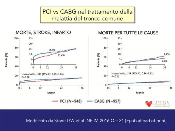 brancati-11-11-pci-vs-by-pass-aorto-coronarico-nel-trattamento-del-tronco-comune-f1