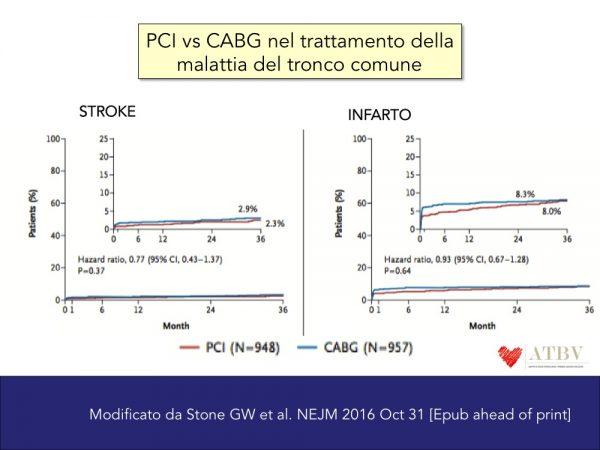 brancati-11-11-pci-vs-by-pass-aorto-coronarico-nel-trattamento-del-tronco-comune-f2